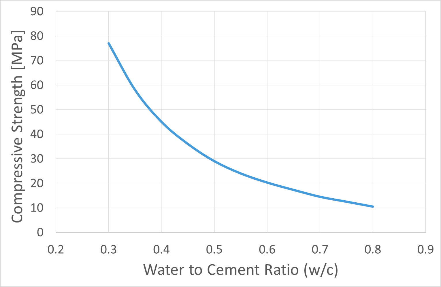 Typical dependence of concrete compressive strength on water to cement ratio